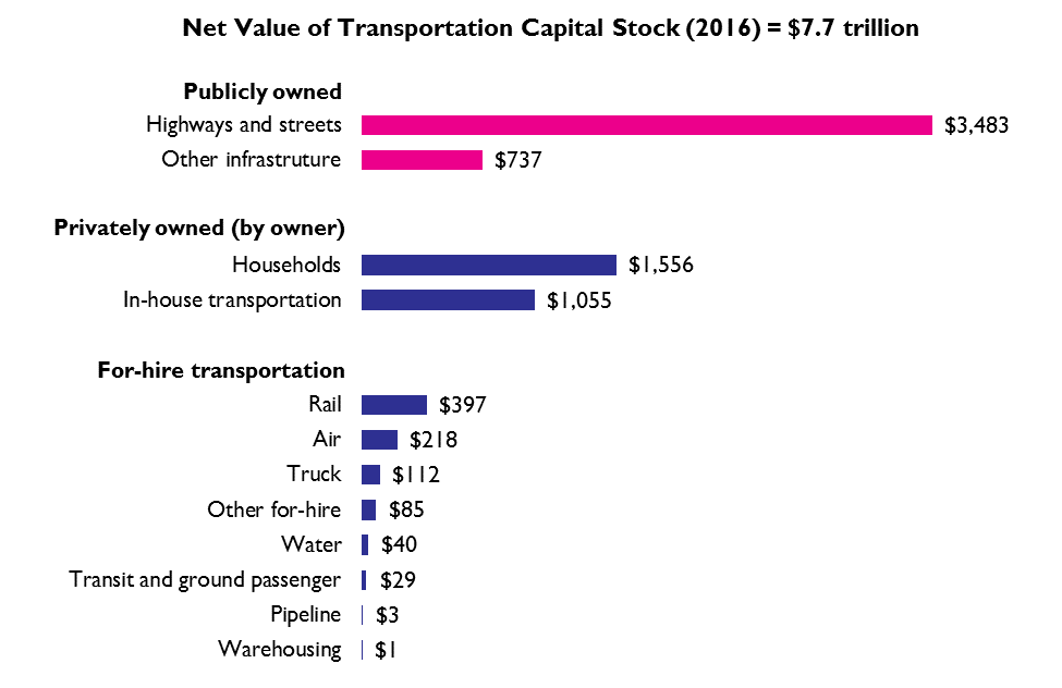 Estimated Value of Transportation Capital Stock by Owner, 2016 (billions)