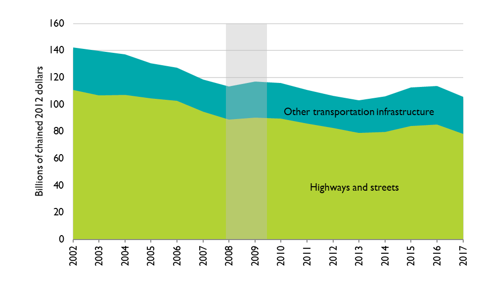 8-3: Public Investment in New Transportation Infrastructure, 2002–2017 (billions of chained 2012 dollars)