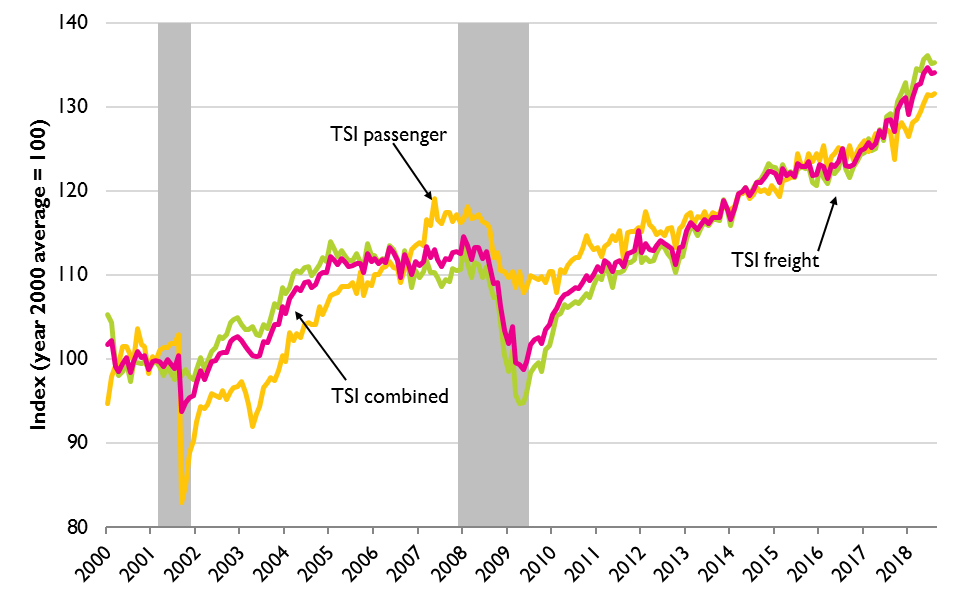 Transportation Services Index (TSI), January 2000 to August 2018