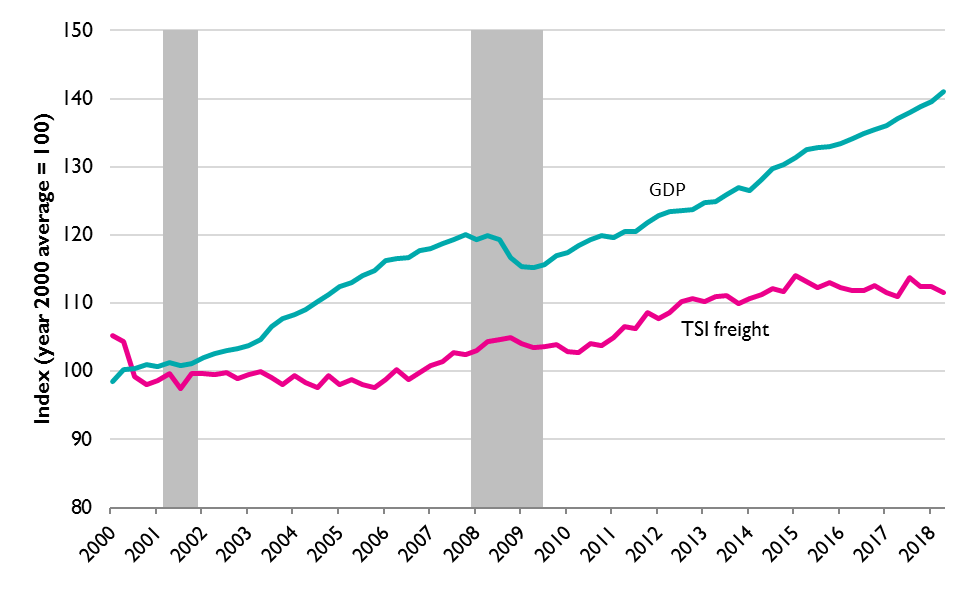 Real Quarterly Gross Domestic Product and Freight Transportation Services Index (TSI) (seasonally adjusted), Q12000 to Q2 2018