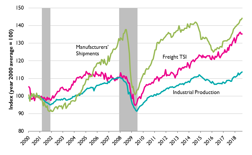 Monthly Industrial Production, Manufacturers' Shipments, and Freight Transportation Services Index (TSI) (seasonally adjusted), January 2000 to August 2018