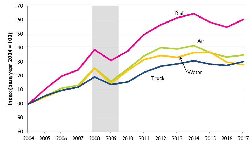 Line Graph of Producer Price Indices for Producers of Selected Transportation and Warehousing Services, 2004–2017