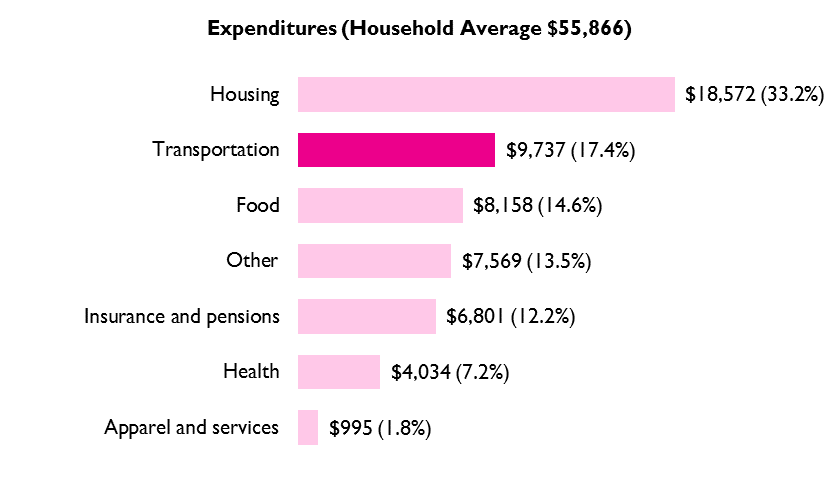 Average Individual Household Expenditures (major categories), 2017