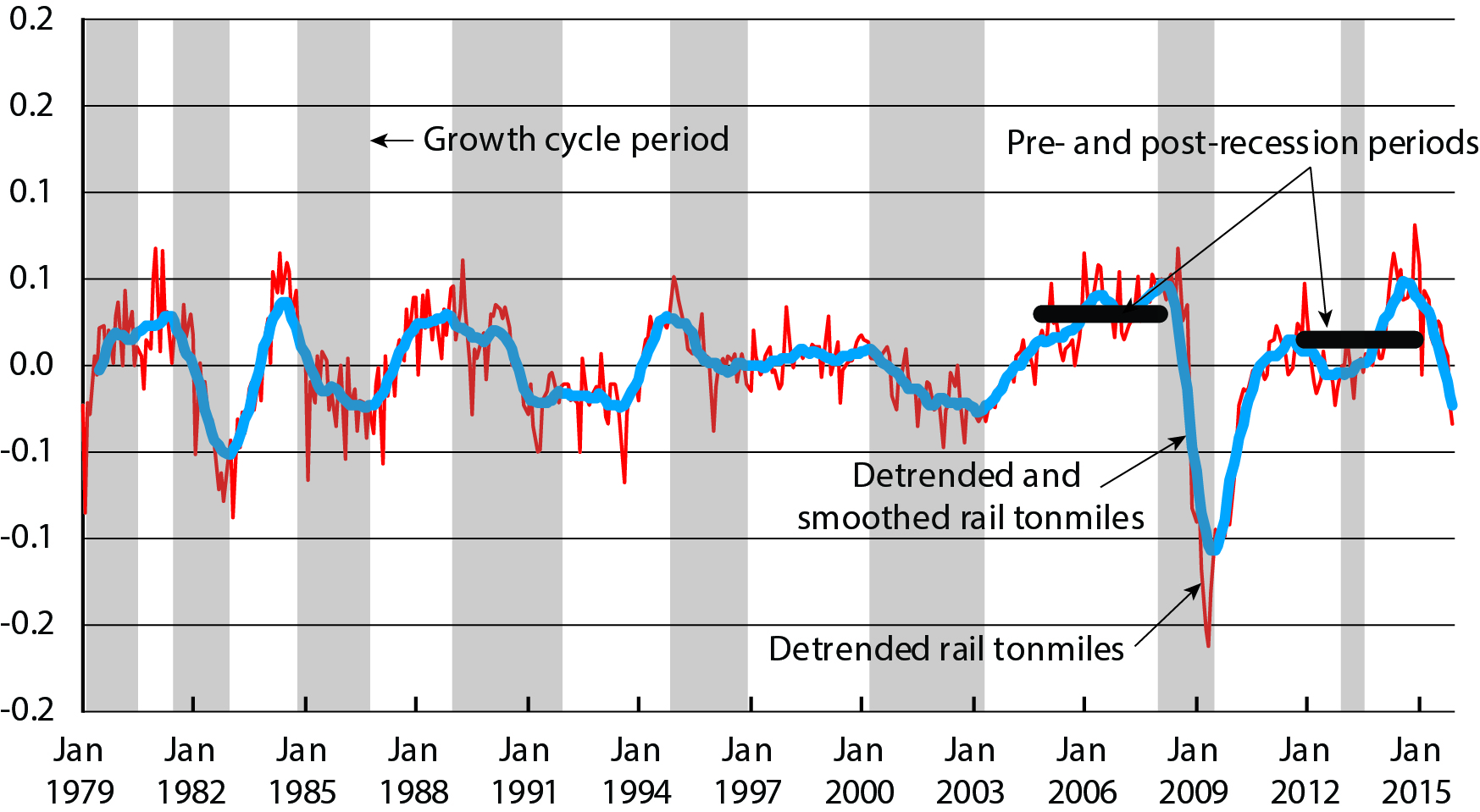 Figure 3 - Detrended and Smoothed Rail Traffic.jpg