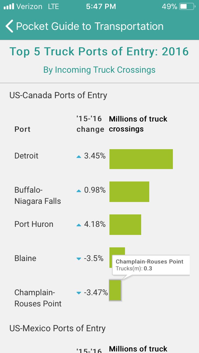 Top 5 Ports of Entry