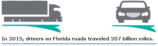 In 2015, drivers on Florida roads traveled 207 billion miles.