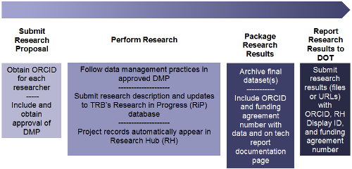 Listing and description of the four (4) stages oListing and description of the four (4) stages of the research process that intersect with the public access policy: (1) Submit research proposal with the steps of Obtain ORCID ID for each researcher and Include and obtain approval of DMP; (2) Perform Research with the steps of Follow data management practices in approved DMP and Submit research description and updates to TRB's Research in Progress (RiP) database; (3) Package Research with the step of Submit final dataset(s) to identified repository including ORCID, funding agreement number, and RH Display ID; and (4) Submit Research to DOT with the step of Report research results (data and publication) to USDOT.f the research process that intersect with the public access policy